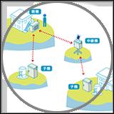 RFIDによる管理