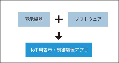表示機器+ソフトウェア→IoT用表示・制御装置アプリ