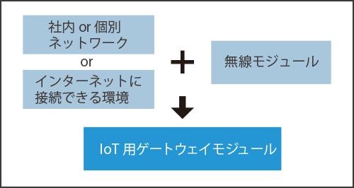 社内・個人ネットワークorインターネットに接続できる環境+無線モジュール→IoT用ゲートウェイモジュール