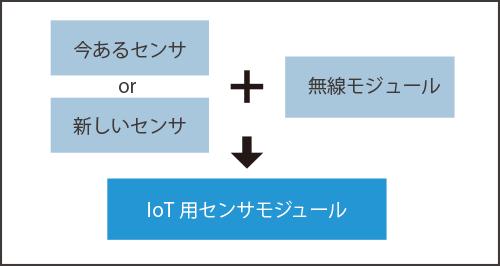 既存センサor新規センサ+無線モジュール→IoT用センサモジュール